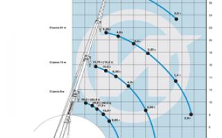 Технические характеристики крана кс 45717