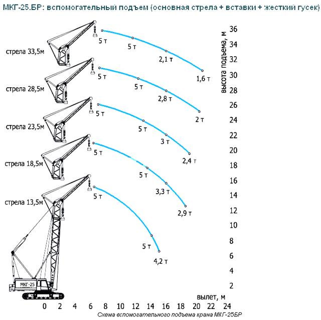Технические характеристики крана МКГ-25бр