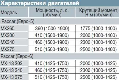 Технические характеристики ДАФ-105