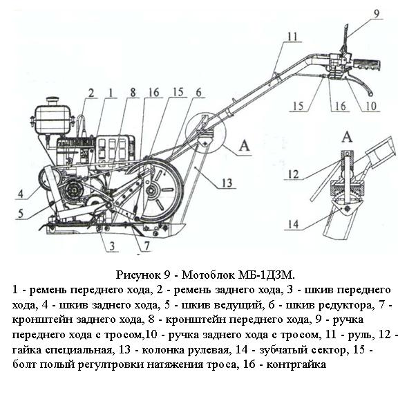Мотоблок Ока