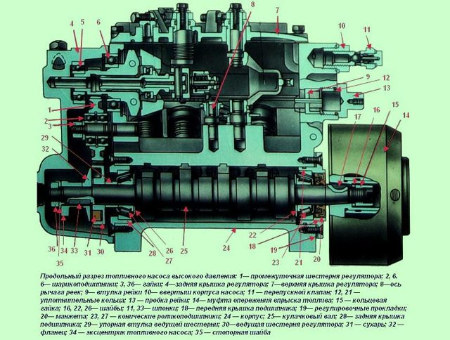 Устройство ТНВД ЯМЗ-238