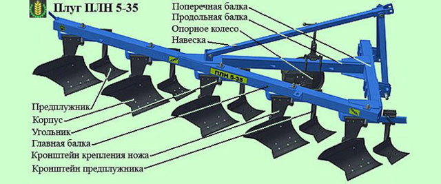 Классификация плугов для вспашки