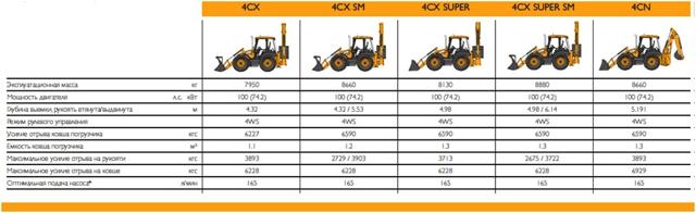 Экскаватор погрузчик jcb 4cx