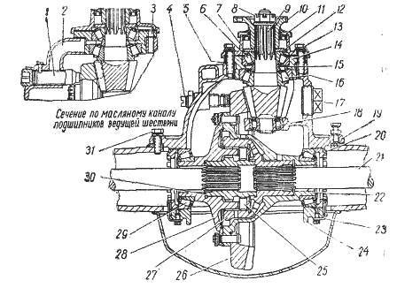 Устройство переднего и заднего мостов ГАЗ-66