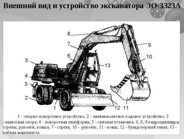 Экскаваторы ЭО 3323 и ЭО 3323а