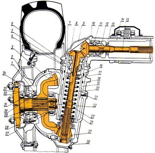 Ремонт переднего моста МТЗ 80, его устройство и схема
