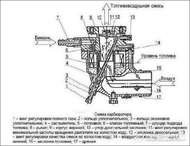 Ремонт редуктора мотоблока