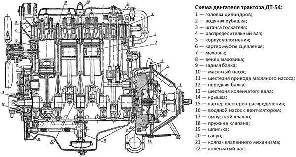 Трактор ДТ 54
