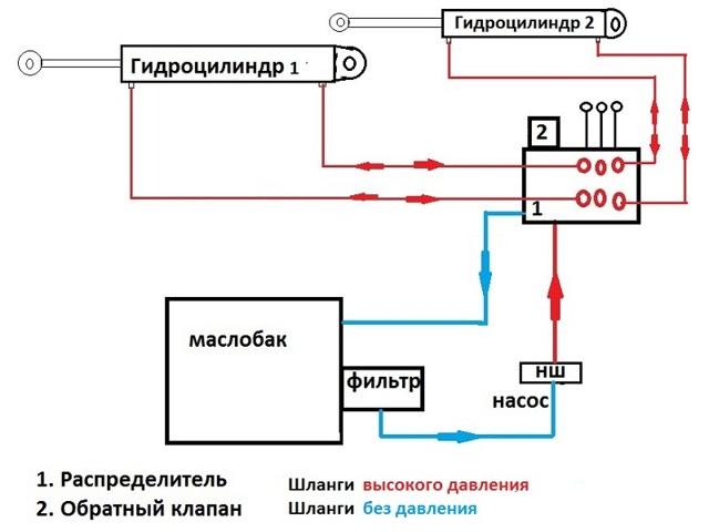 Как сделать гидравлику на минитрактор