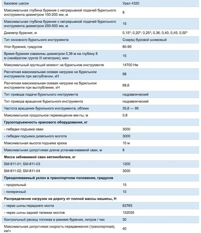 Технические характеристики БМ-811