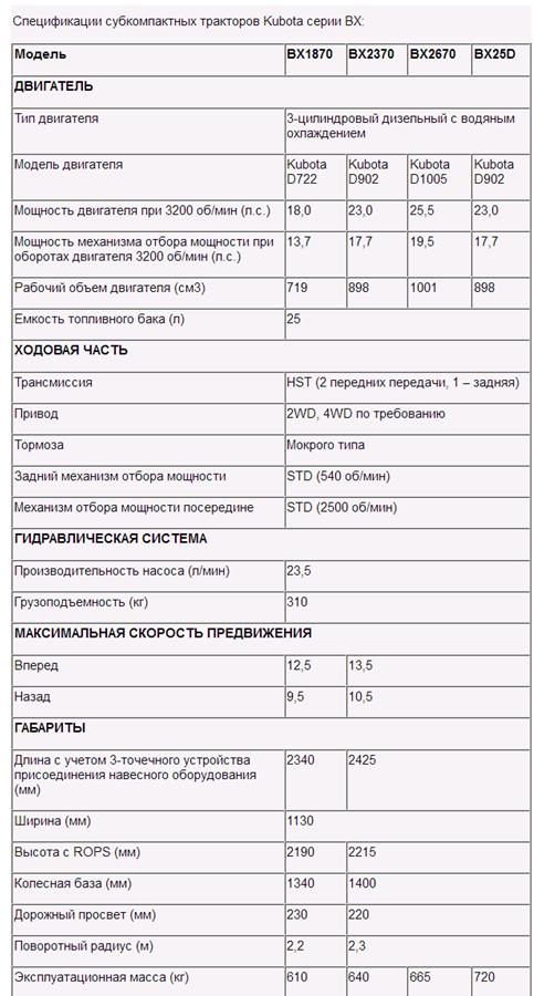 Технические характеристики минитрактора Kubota