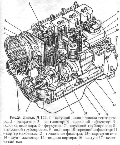 Технические характеристики ЛТЗ-55