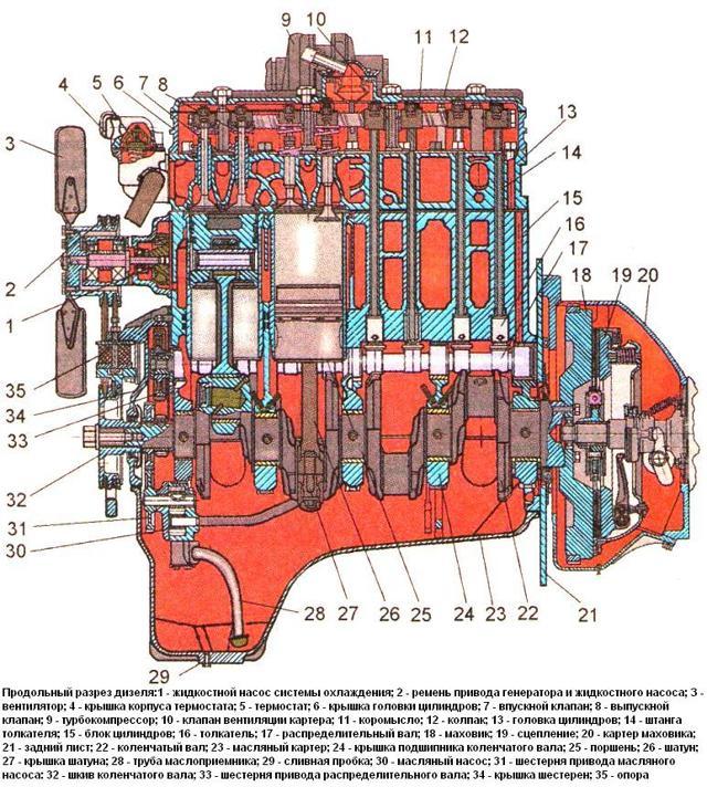 ММЗ Д-245: устройство и ремонт дизельного двигателя